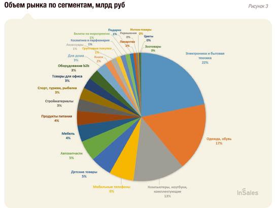 market segmentation digital camera uk