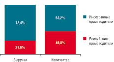 Рис. 3. Доли производителей серверных шкафов по выручке и количеству продукции в 2015 г.