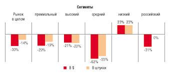 Рис. 2. Динамика объема рынка серверных шкафов в России в 2015-м к 2014 г.