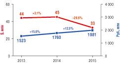 Рис. 1. Динамика объема рынка серверных шкафов и стоек в рублевом и долларовом выражении в России в 2013-2015 гг.