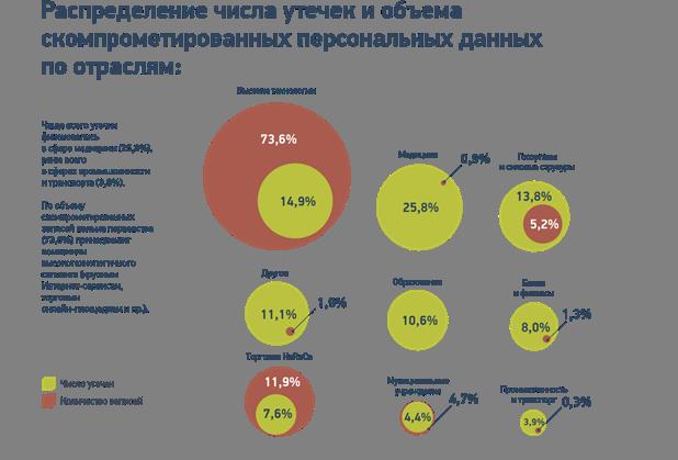 Число утечек данных из русских  компаний выросло на80% в предыдущем 2016-ом году