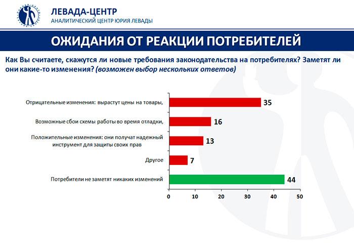 Русские продавцы с1июля перешли наонлайн-кассы