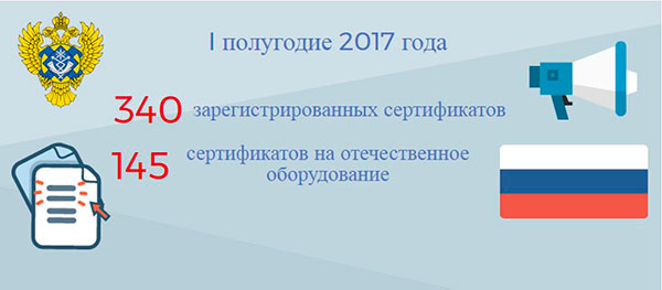По итогам первого полугодия 2017 года доля сертифицированного оборудования российского производства увеличилась на 10%