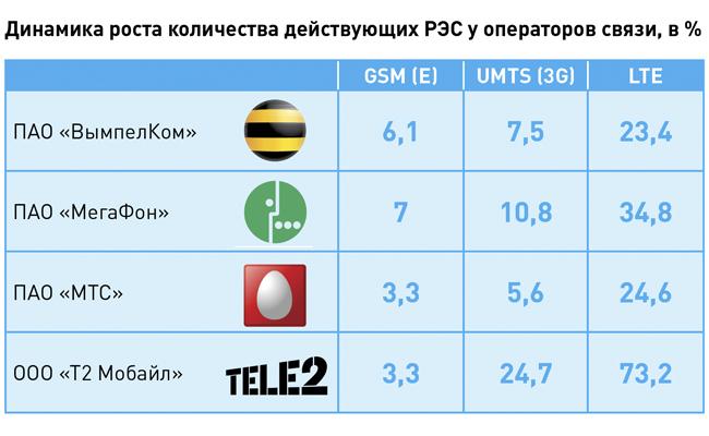 Tele2 лидер потемпам возведения станций высокоскоростного интернета