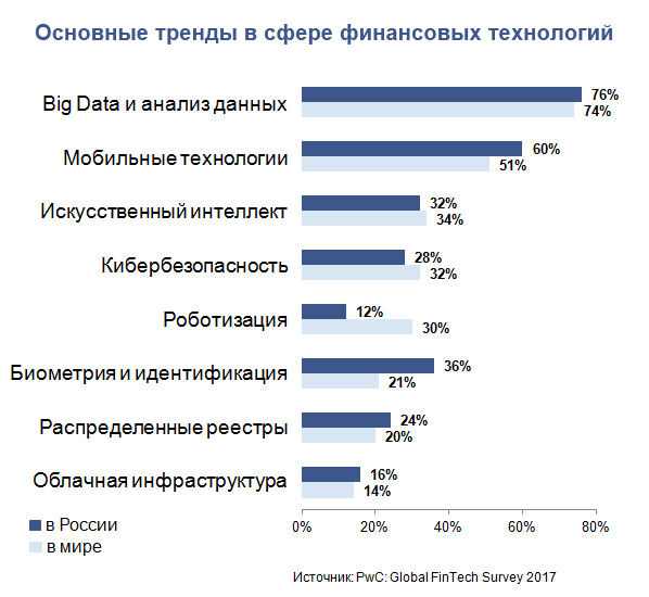 Основные тренды в сфере финансовых технологий