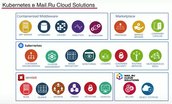 Kubernetes в Mail.Ru Cloud Solutions