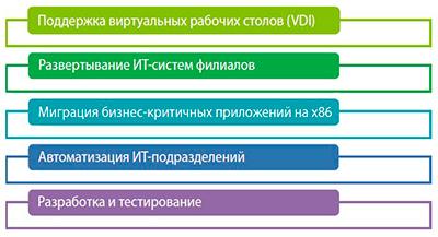 Пример реализации гиперконвергентной системы