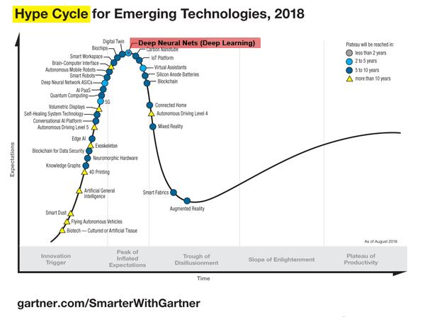 Кривая зрелости технологий Gartner