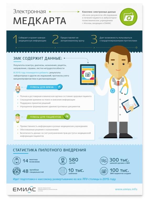 Как завести электронную медицинскую карту через интернет