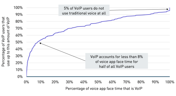 4% of Western smartphone users use VoIP more than