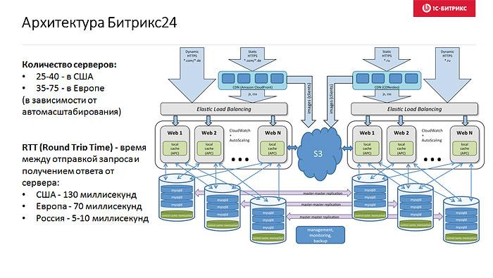 Архитектура bitrix24 функционал рабочих групп отключен битрикс