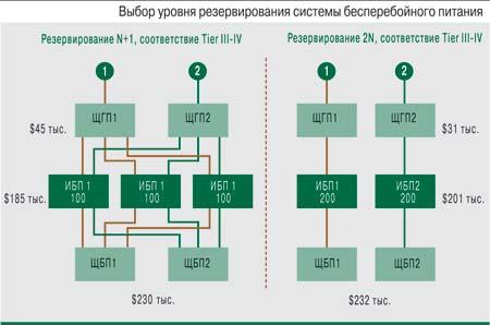 схемы резервирования