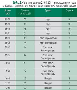 Прием Российского DVB-T2 на Strong SRT 8500