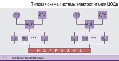 Резервирование по схеме 2n или 2n 1
