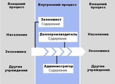 процесс предоставления услуг: