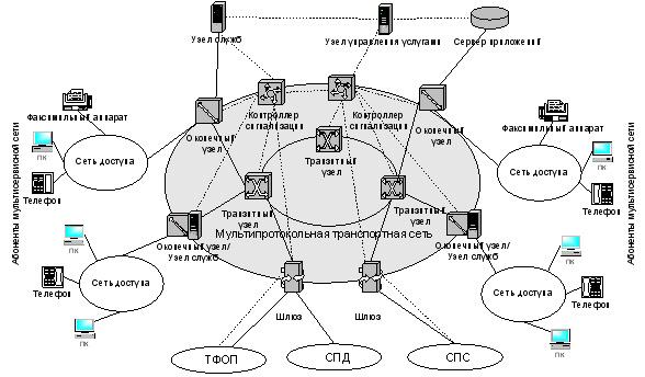 Архитектура сетей NGN будет
