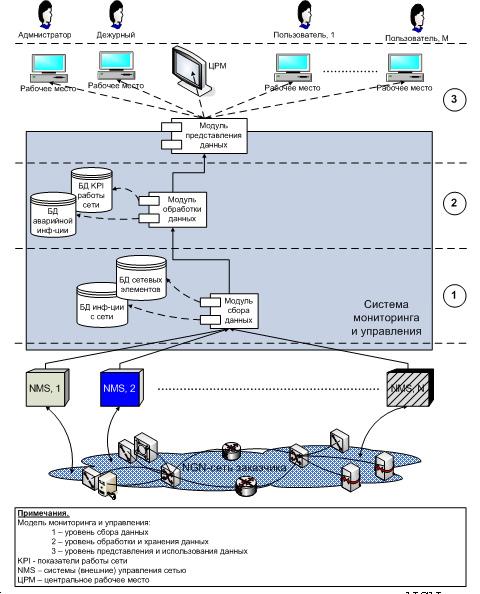 Функциональная схема системы мониторинга и управления NGN-сетью.